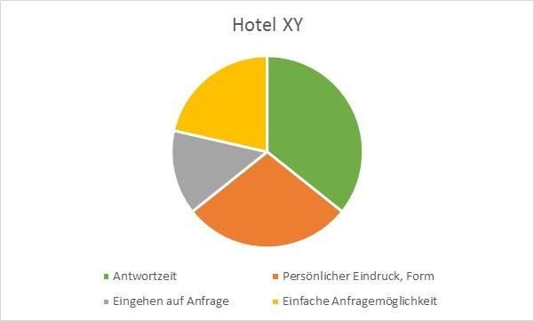 Beispiel Punkteverteilung Anfragencheck Hotel XY