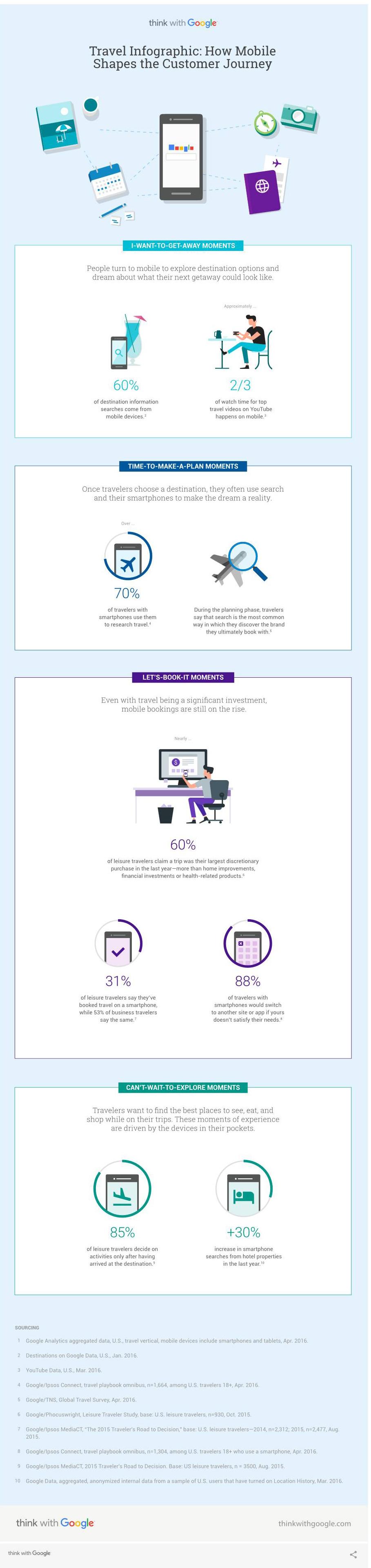 thinkwithgoogle - Infografik