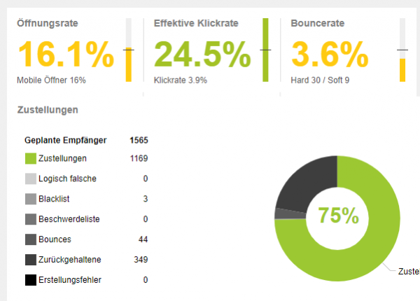 Newsletter Statistik Bouncerate