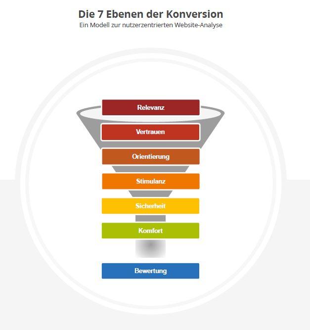 Das 7-Ebenen-Modell (c) konversionsKRAFT