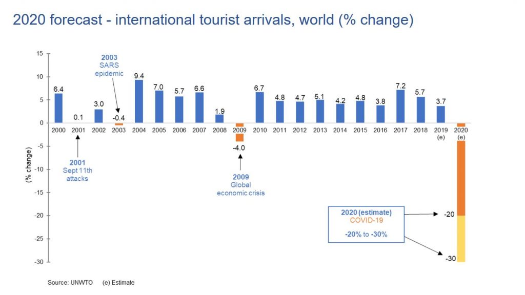 UNWTO Ausblick Internationaler Tourismus - Corona